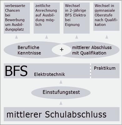 BFS-ET1-Uebersicht