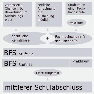 BFS-ET2-Uebersicht