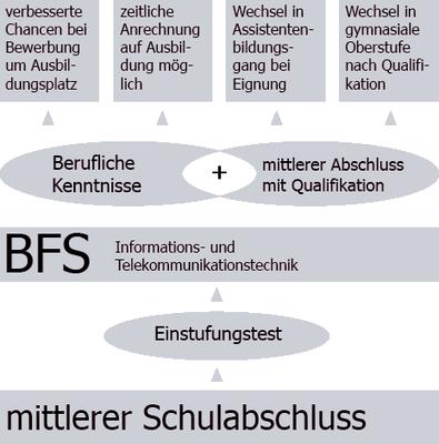 BFS-TK1-Uebersicht