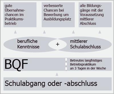 BQF-Uebersicht