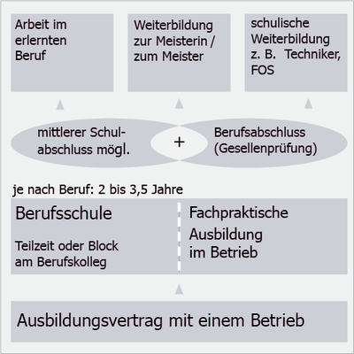 BS-Uebersicht