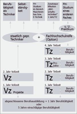 FS-Uebersicht