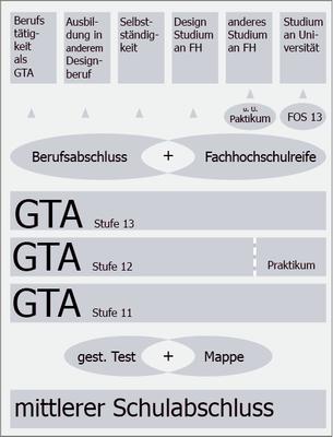 GTA-Uebersicht