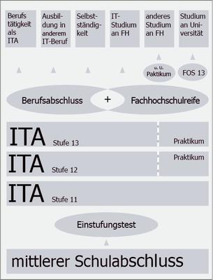 ITA-Uebersicht